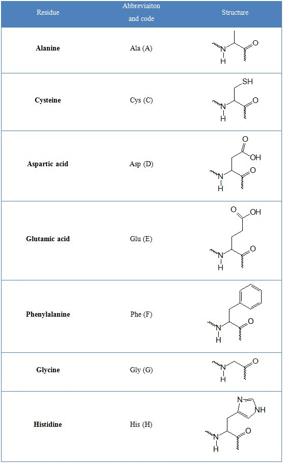Protein structures non standard amino acid residues general structural information thecheapjerseys Choice Image